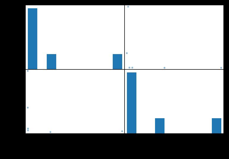 確率と統計 — Pythonオンライン学習サービス PyQドキュメント